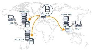 چگونه CDN را روی وردپرس نصب کنیم؟